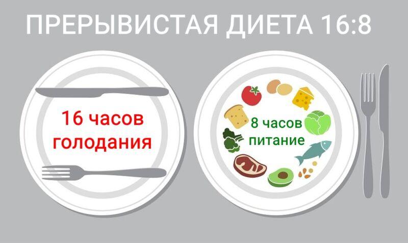 Схема питания по диете 16:8